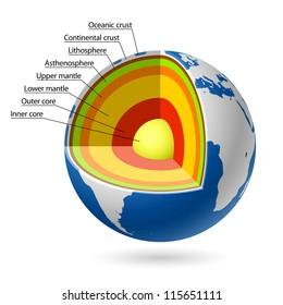Earth layers. Vector.