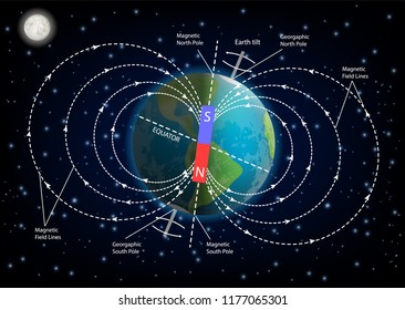 Earth magnetic field or geomagnetic field diagram. Vector illustration of planet Earth surrounded by magnetic field created by rotation of Earth on its axis. Educational poster, infographic template.