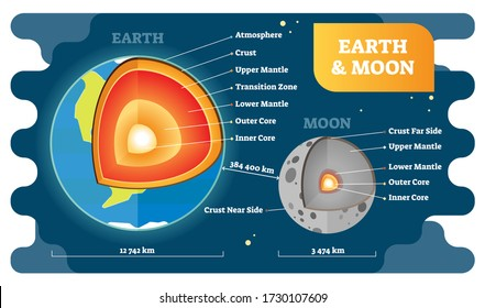 Earth and moon labeled cross section diagrams, vector illustration. Educational globe model with atmosphere, crust, mantle and core layers. Size proportion example. Geography and geophysics info.