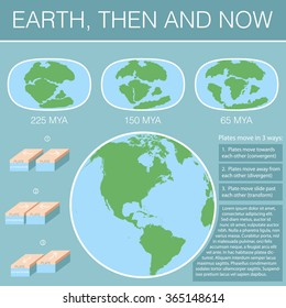 Earth, Then and Now / Continental drift on the planet Earth. Pangaea, Laurasia, Gondwana, modern continents and tectonic plates / infographics From 250 MYA to Present / Set of icons  / Flat style