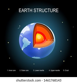 Earth on space background. internal structure. cross section of layers of the planet. Crust, upper mantle, lower mantle, outer core and inner core. vector illustration for education and science use.