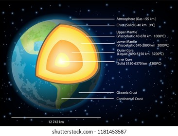 Earth structure diagram. Vector illustration of Earth internal structure with core, mantle and crust layers. Educational poster, scientific infographic, presentation template.