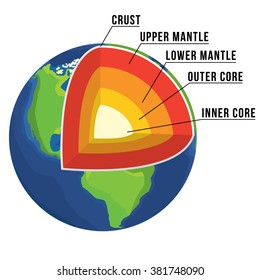 Upper mantle stock vectors images vector art shutterstock earth structure isolated on white crust upper mantle lower mantle outer core ccuart Choice Image