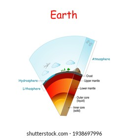 Earth structure and layers. From Lithosphere and Hydrosphere to atmosphere. Earth internal structure: core (solid, liquid), mantle (Lower, Upper) and crust. cross section. Vector diagram