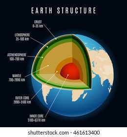 Earth structure with lithosphere and continental crust, earth mantle and earth core vector illustration