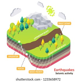 Earthquake diagram. Vector isometric Earth fault scrap with epicenter, focus and wavefronts. Natural disasters and seismic activity concept for educational poster, scientific infographic, presentation