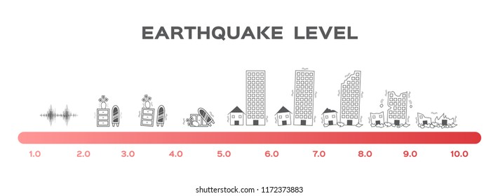 Earthquake magnitude levels scale meter vector / Richter / disaster