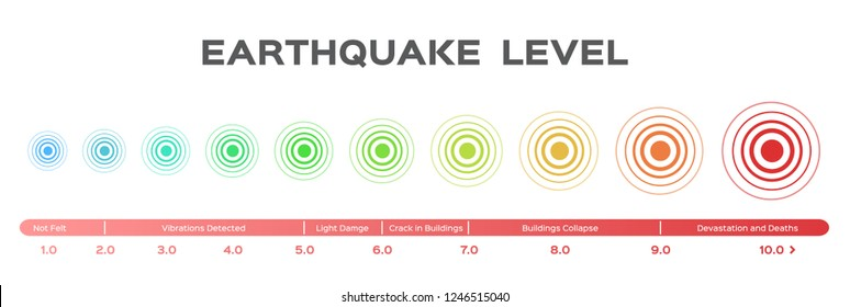 Earthquake magnitude levels scale meter vector / Richter