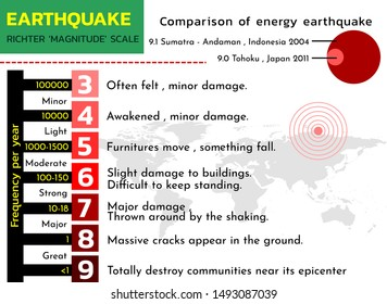 Earthquake Richter magnitude scale  and comparison of energy release , vector