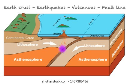 Earthquakes formation. Earth structure.  Earth crust infographic, Fault line, Volcanoes anatomy, Island Arc, Oceanic Crust, trench formation.  Geology lesson. Educational  illustration vector.