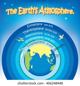 The earth's atmosphere in cartoon style for children.