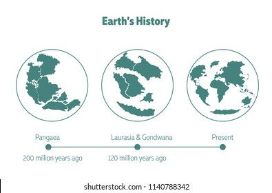 Earth's history vector.concept about Change of continent and Lithosphere