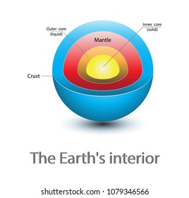 The Earth's interior, Earth structure isolated on white.