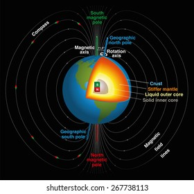 Earth's magnetic field, geographic and magnetic north and south pole, magnetic and rotation axis, inner core in three-dimensional scientific depiction. Isolated vector illustration, black background.