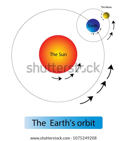 Earths Orbit Diagram Rotation Stock Vector Royalty Free 1075249208