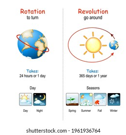 Earth's Rotation and Revolution. The Earth rotates about an imaginary line that passes through Poles of the planet. The Earth revolves around the sun. Posters about day, night and seasons diagram