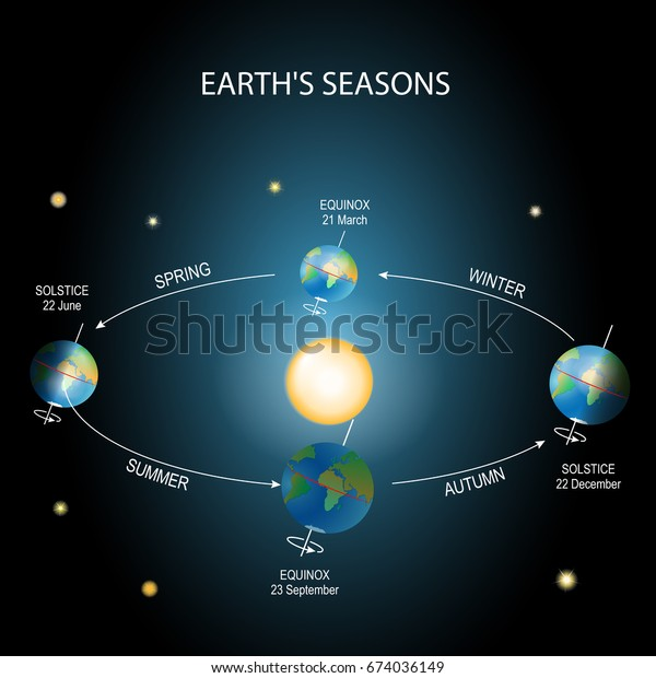 Earth's season. Illumination of the earth during various seasons. The Earth's movement around the Sun. Top: vernal equinox. Bottom: autumnal equinox. Left: summer solstice. Right: winter solstice.