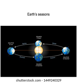 Earth's Seasons. The Earth's movement around the Sun. Top position: vernal equinox. Bottom: autumnal equinox. Left: summer solstice. Right: winter solstice
