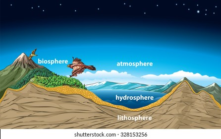 Earth's sphere