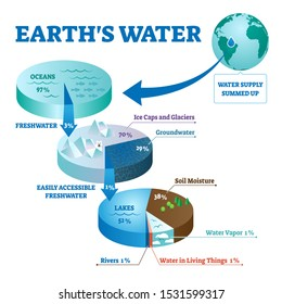 Earths water vector illustration. Labeled global liquids ecosystem scheme. Environmental fresh ocean, river, sea and groundwater summed together. Calculation with supply diagram for climate water life