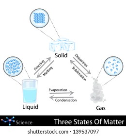 easy to edit vector illustration of three states of matter