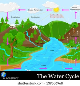 easy to edit vector illustration of water cycle