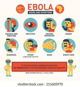 Ebola Symptoms and Signs Infographics