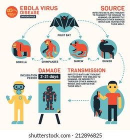 Ebola Virus Disease Infographics