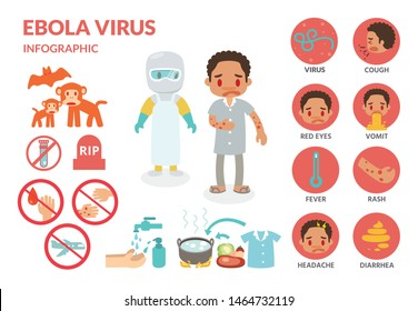 Ebola virus infection infographics flat vector design.