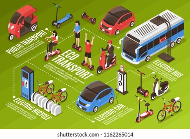Eco transport infographics with public transport electric bus car bicycles scooter segway gyro isometric icons vector illustration