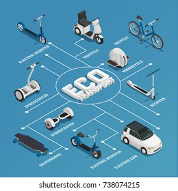 Eco transport isometric flowchart with gyro scooter skateboard monocycle bicycle tricycle electric car elements vector illustration