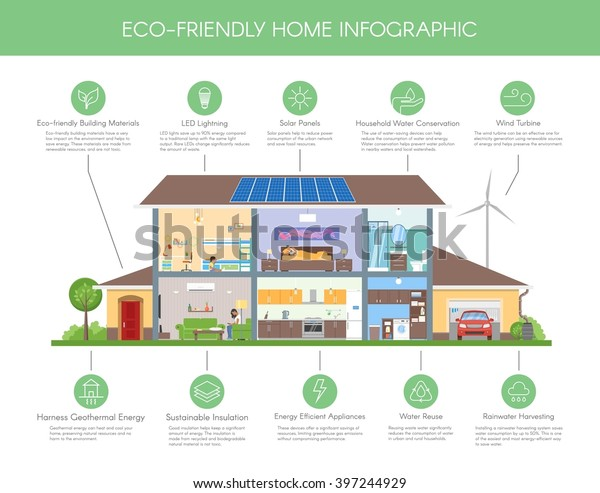 Ecofriendly Home Infographic Concept Vector Illustration Stock Vector Royalty Free 397244929