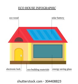 ecohouse-infographics-wooden-house-envir