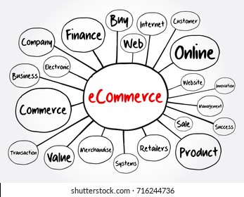 eCOMMERCE mind map flowchart, business concept for presentations and reports