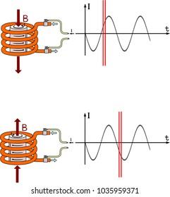 Eddy current heating