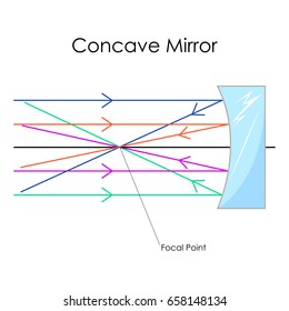 why concave mirror is used in solar cooker