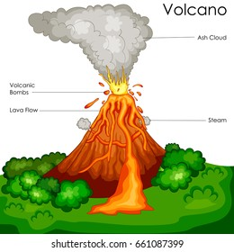 Volcano diagram images stock photos vectors shutterstock education chart of science for volcano diagram vector illustration ccuart Images