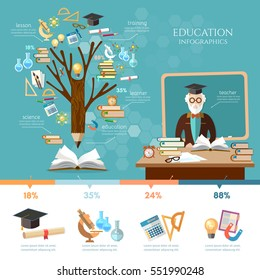 Education infographic. Tree of knowledge. Professor in a school class. Open book of knowledge, back to school. Effective modern education design template.