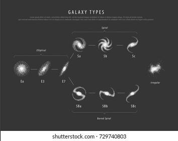 Education poster galaxy types with description vector