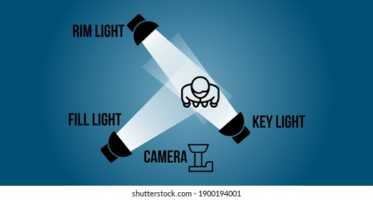 Educational concept. Videography or photography three point lighting setup, vector illustration. Elements in illuminating subject with lighting, distance, setting and position.