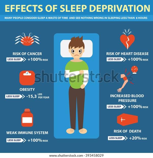 sleep deprivation test