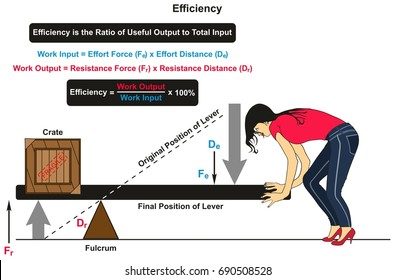 Efficiency in Physics infographic diagram with an example of lever with crate on one side and women on the other showing the original and final positions and work input output with forces distances