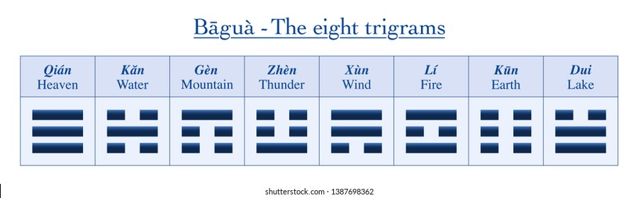 Eight trigrams with chinese names and their meanings - table of symbols from Bagua of I Ching.