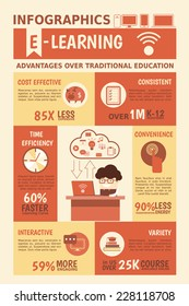 E-learning infographics about online education advantages over traditional education