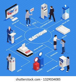 Elections and voting isometric flowchart with voting day symbols vector illustration
