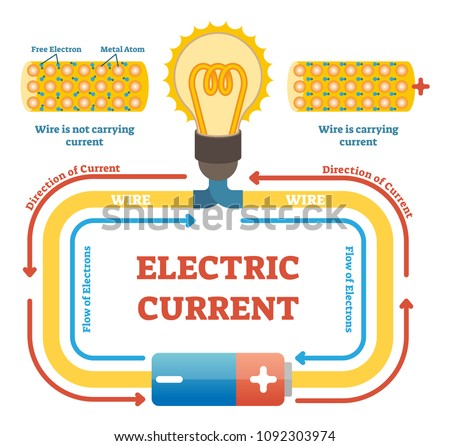 electric current concept example vector 450w 1092303974 electric current concept example vector illustration stock vector