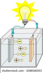 Electric current in wires and electrolyte