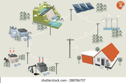 electricity distribution,different power plant renewable and non-renewable energy sources: solar, wind, water,hydro power,petroleum, coal, geothermal, gas, nuclear and biofuel.