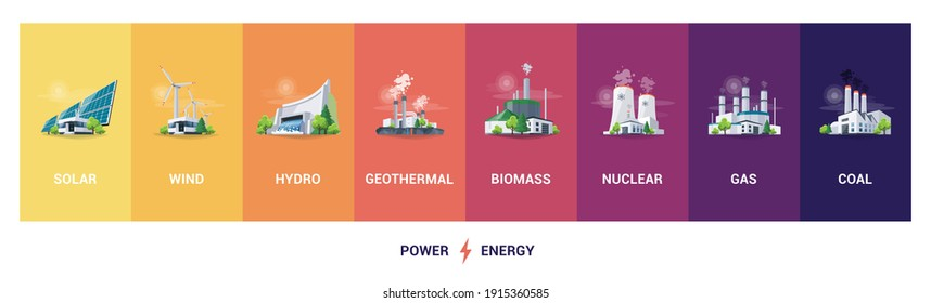 Electricity generation source types. Energy mix solar, water, fossil, wind, nuclear, coal, gas, geothermal and biomass. Renewable power plants station resources. Natural, thermal, hydro and chemical.
