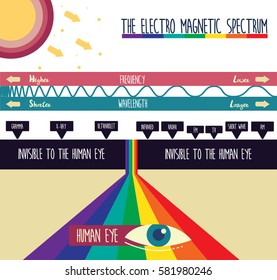 THE ELECTRO MAGNETIC SPECTRUMILLUSTRATION VECTOR DESIGN